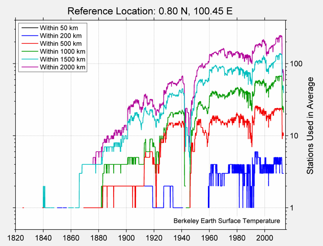 0.80 N, 100.45 E Station Counts