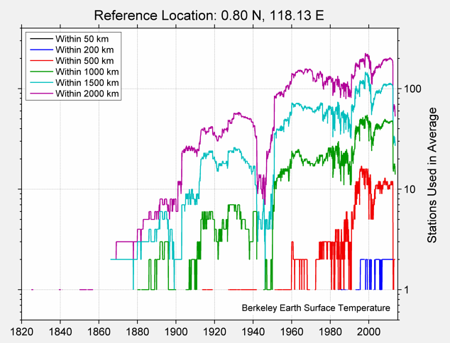 0.80 N, 118.13 E Station Counts