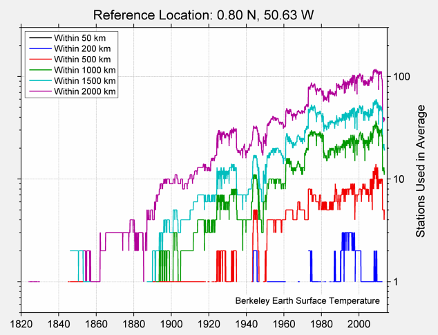 0.80 N, 50.63 W Station Counts