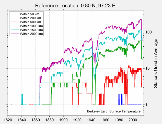 0.80 N, 97.23 E Station Counts