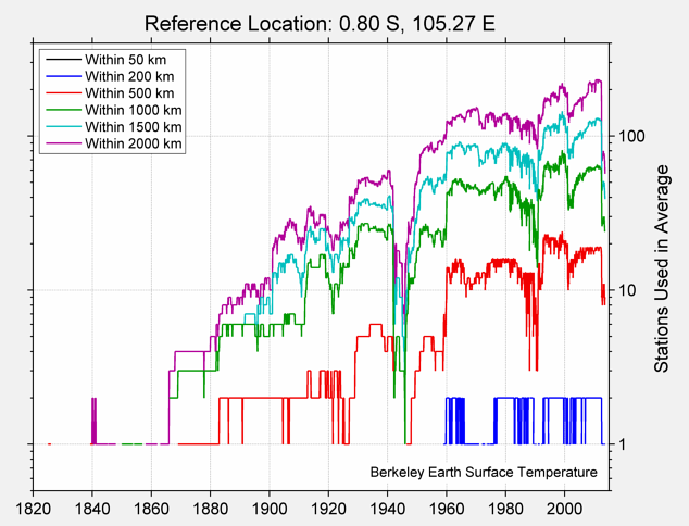 0.80 S, 105.27 E Station Counts