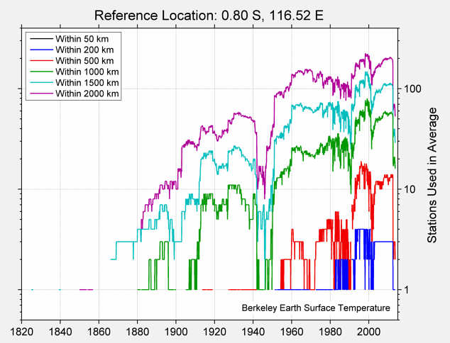 0.80 S, 116.52 E Station Counts