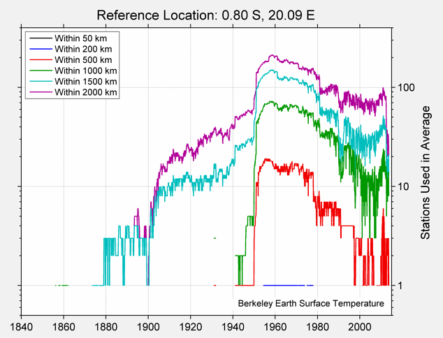 0.80 S, 20.09 E Station Counts