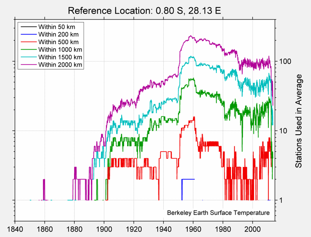 0.80 S, 28.13 E Station Counts