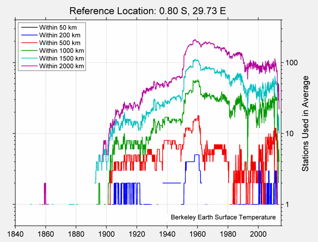 0.80 S, 29.73 E Station Counts