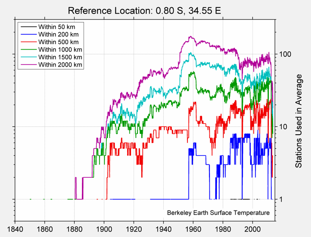 0.80 S, 34.55 E Station Counts