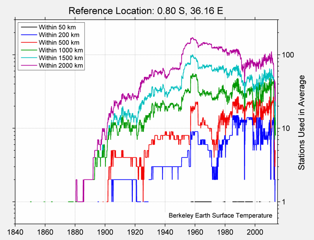 0.80 S, 36.16 E Station Counts