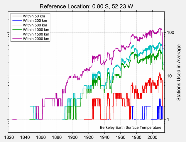 0.80 S, 52.23 W Station Counts