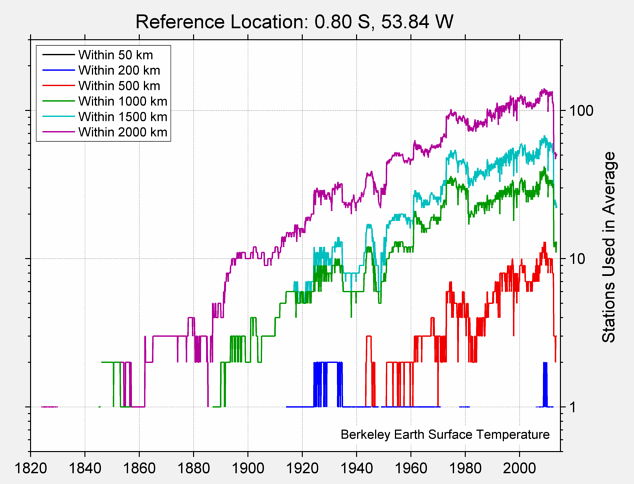 0.80 S, 53.84 W Station Counts