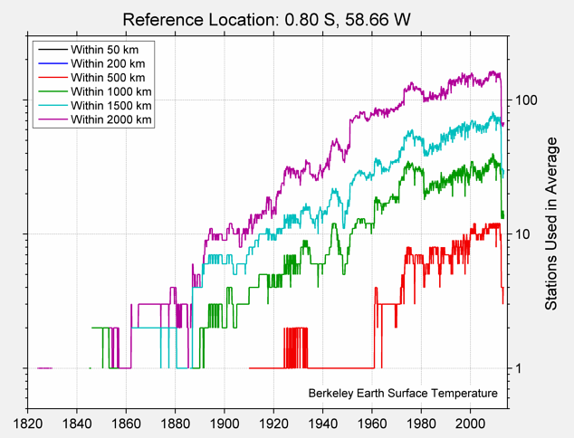0.80 S, 58.66 W Station Counts