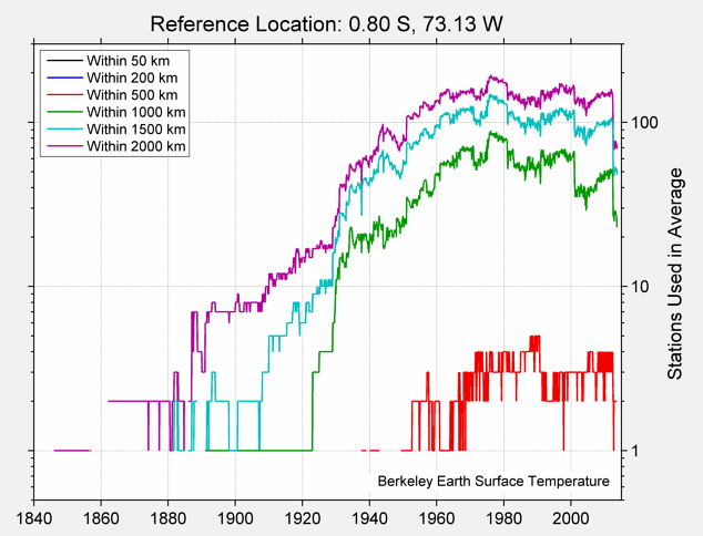 0.80 S, 73.13 W Station Counts