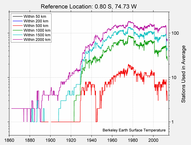 0.80 S, 74.73 W Station Counts