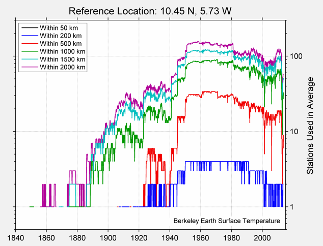 10.45 N, 5.73 W Station Counts