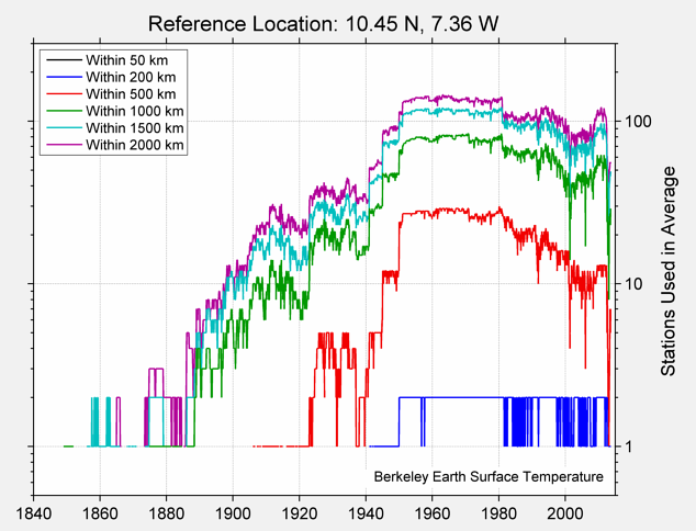 10.45 N, 7.36 W Station Counts