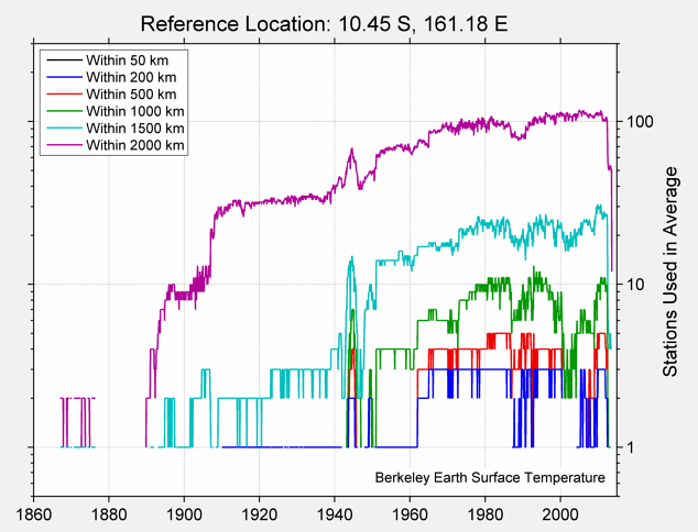 10.45 S, 161.18 E Station Counts