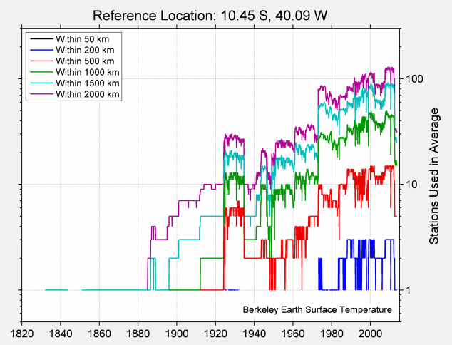 10.45 S, 40.09 W Station Counts