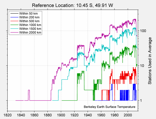 10.45 S, 49.91 W Station Counts