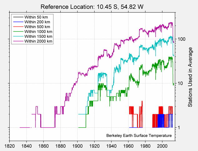 10.45 S, 54.82 W Station Counts