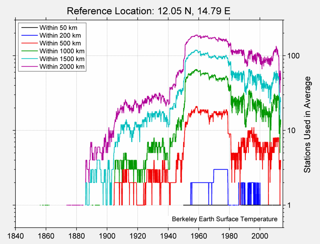 12.05 N, 14.79 E Station Counts