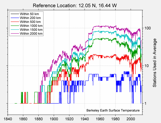 12.05 N, 16.44 W Station Counts