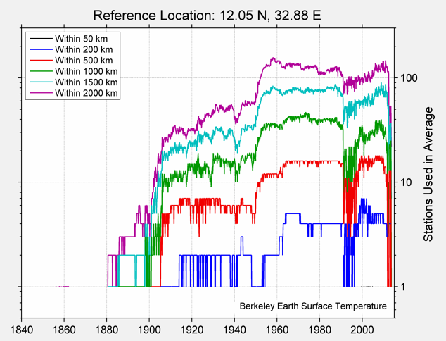 12.05 N, 32.88 E Station Counts