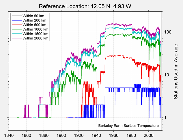 12.05 N, 4.93 W Station Counts