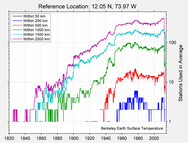 12.05 N, 73.97 W Station Counts