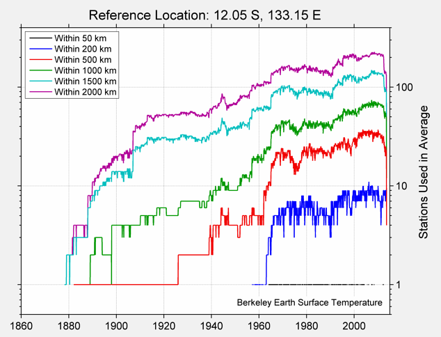12.05 S, 133.15 E Station Counts