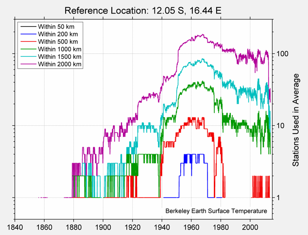 12.05 S, 16.44 E Station Counts