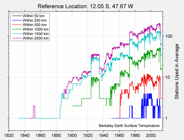 12.05 S, 47.67 W Station Counts