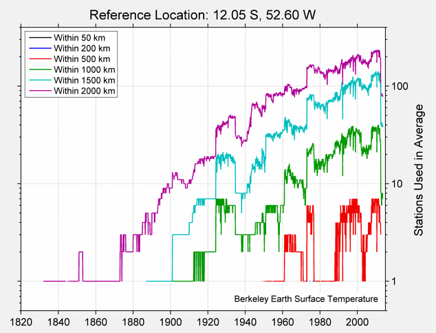 12.05 S, 52.60 W Station Counts