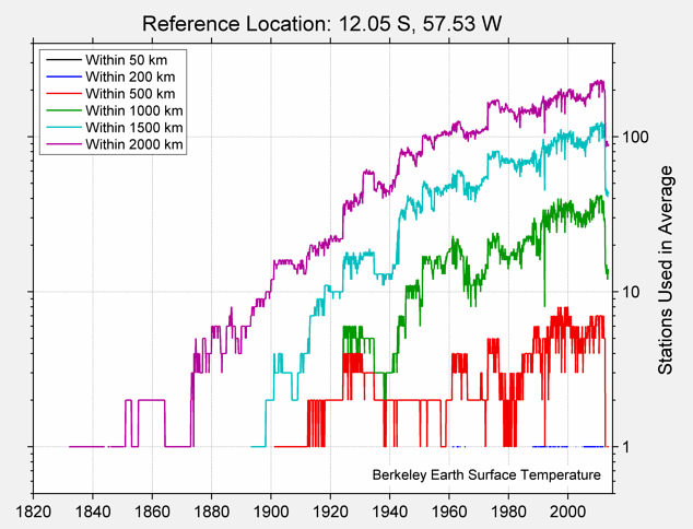 12.05 S, 57.53 W Station Counts