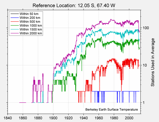 12.05 S, 67.40 W Station Counts