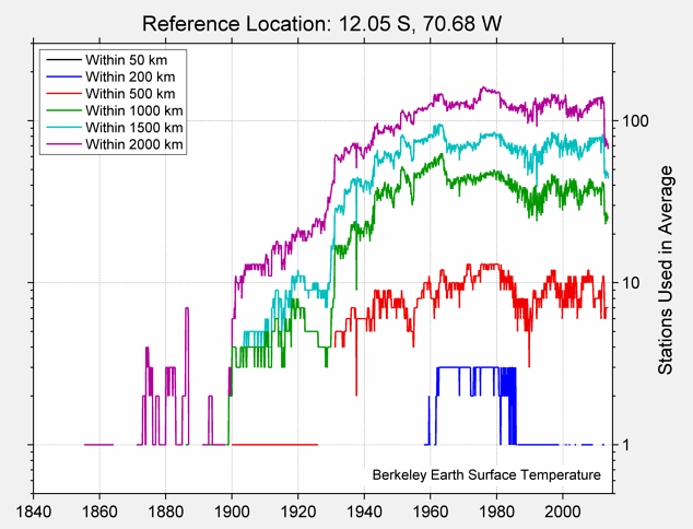 12.05 S, 70.68 W Station Counts