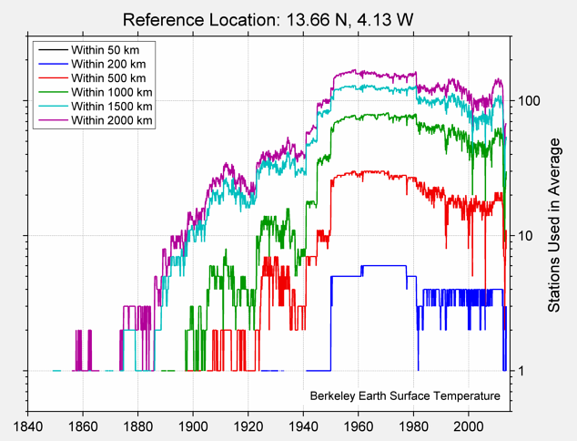 13.66 N, 4.13 W Station Counts