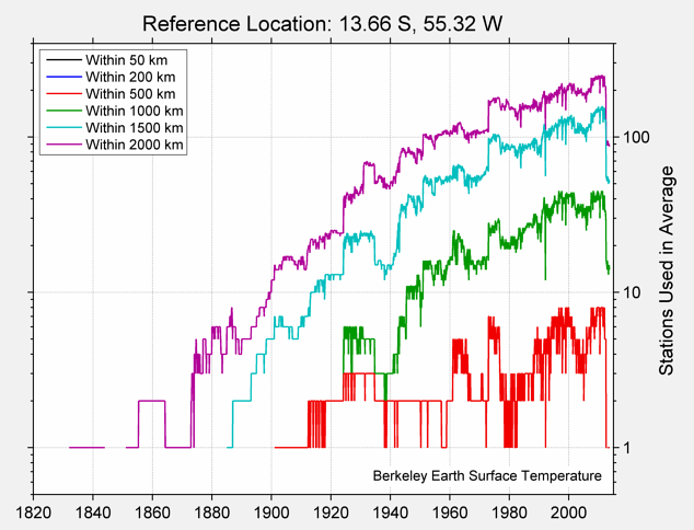13.66 S, 55.32 W Station Counts