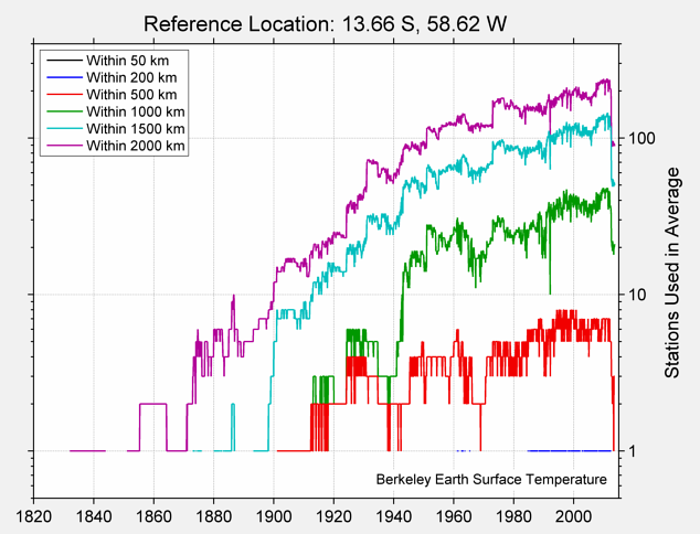 13.66 S, 58.62 W Station Counts