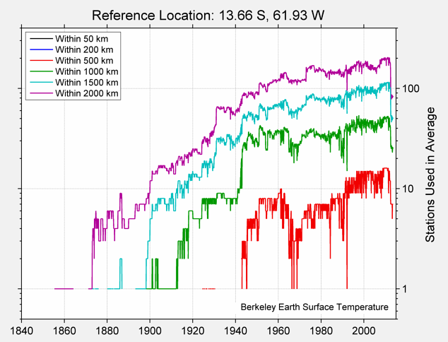 13.66 S, 61.93 W Station Counts