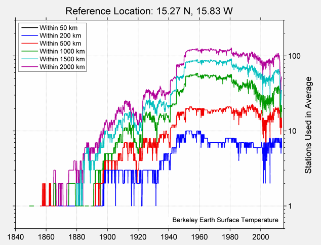 15.27 N, 15.83 W Station Counts