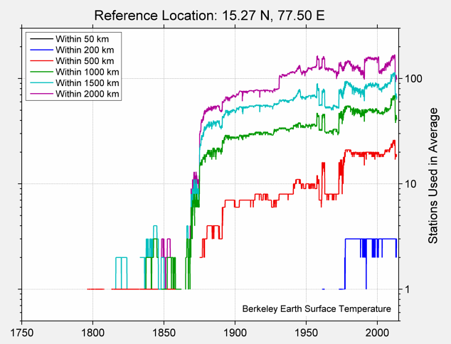 15.27 N, 77.50 E Station Counts