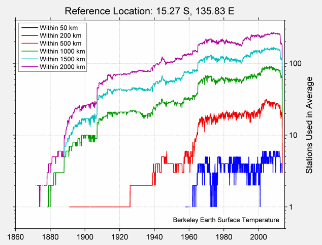 15.27 S, 135.83 E Station Counts