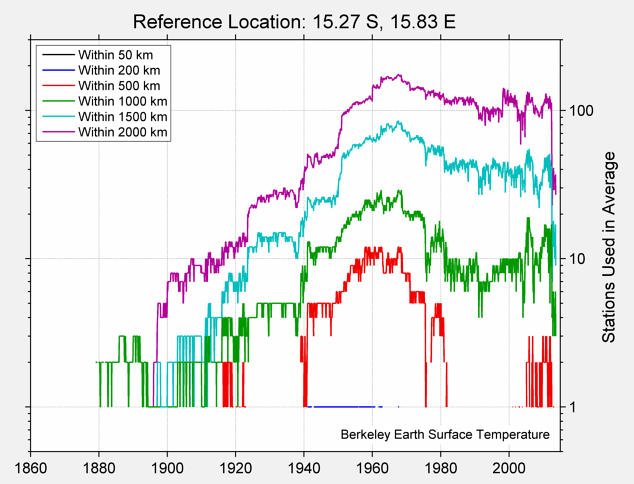 15.27 S, 15.83 E Station Counts