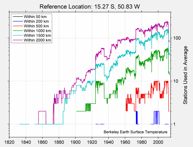 15.27 S, 50.83 W Station Counts