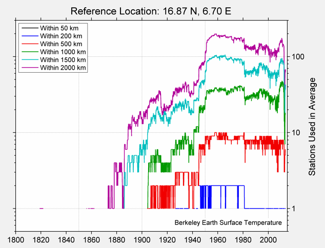 16.87 N, 6.70 E Station Counts