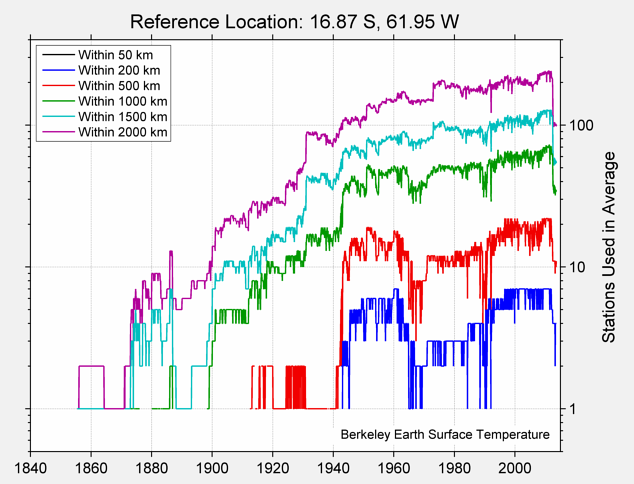 16.87 S, 61.95 W Station Counts