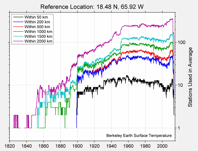 18.48 N, 65.92 W Station Counts