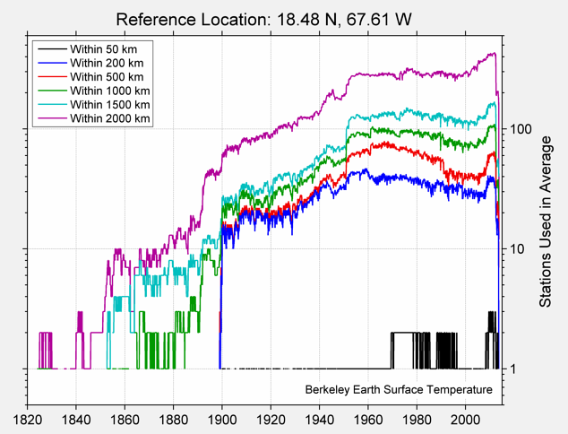 18.48 N, 67.61 W Station Counts