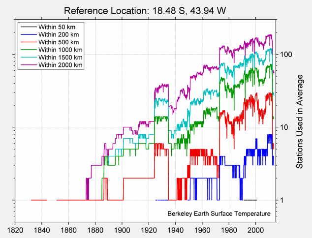 18.48 S, 43.94 W Station Counts