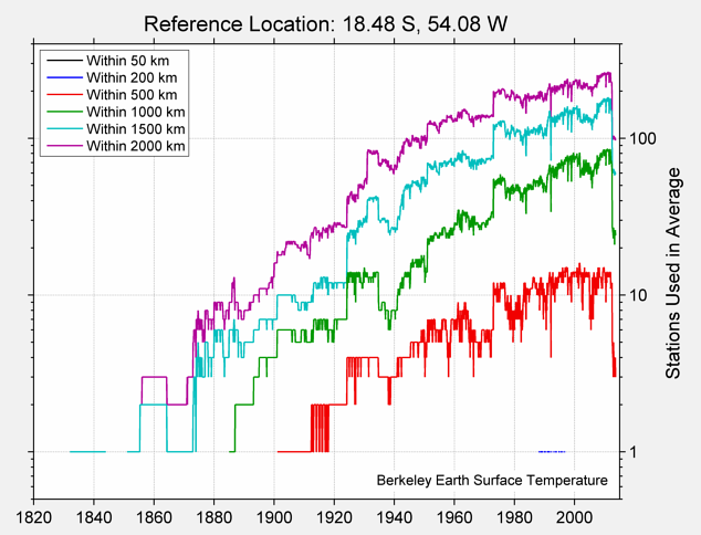 18.48 S, 54.08 W Station Counts
