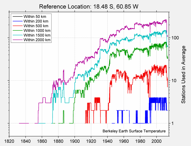 18.48 S, 60.85 W Station Counts